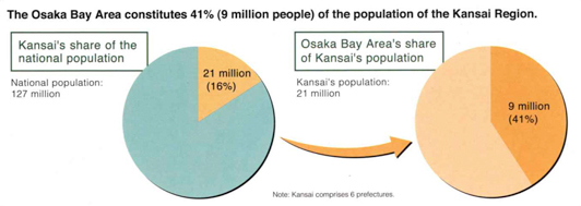 The Osaka Bay Area constitutes 41%(9 million people)of the population of the Kansai Region.